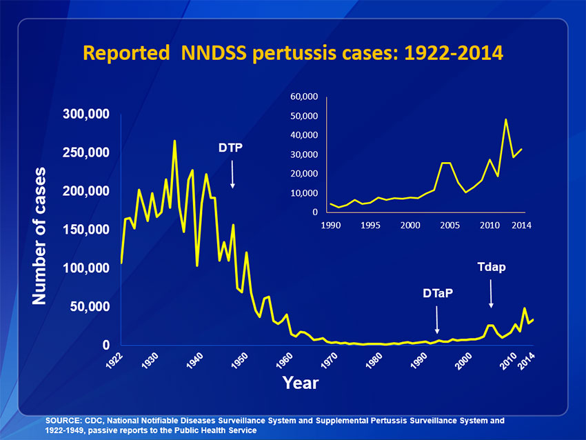 pertussis-1922-incidence